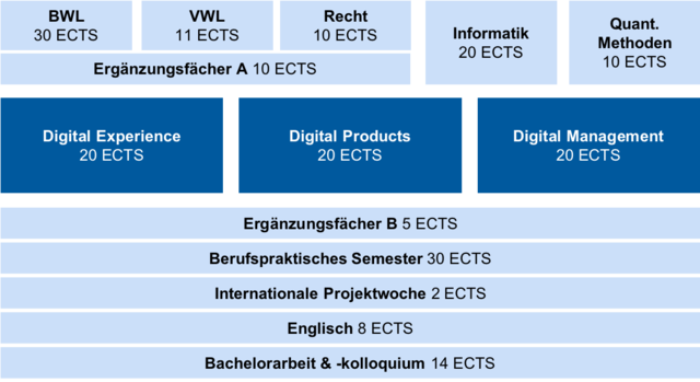 Digitales Produktmanagement - Aufbau des Studiums